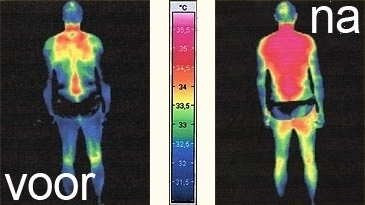 magneetveldresonantiebewijzen